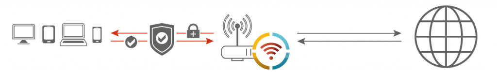 About Wifi Security Devices